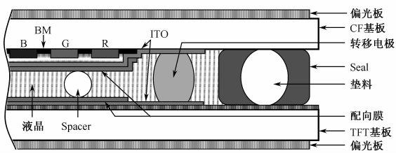 TFT结构2