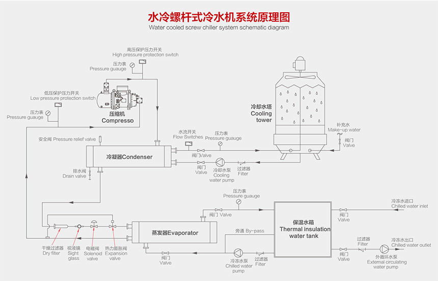 水冷螺杆式冷水机原理图