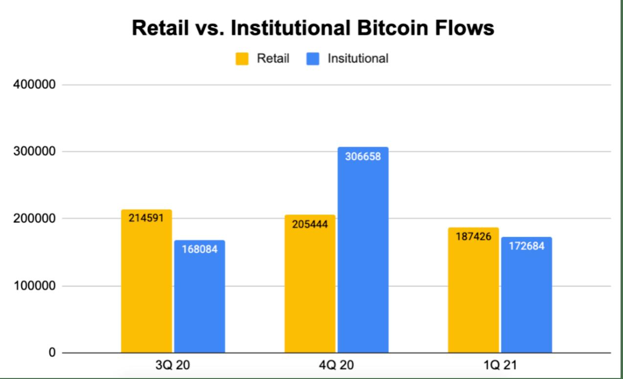 火币观察:比特币散户投资者加速入场,市场短期波动难以避免