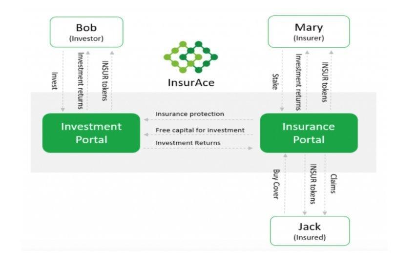 火币新项目InsurAce Protocol