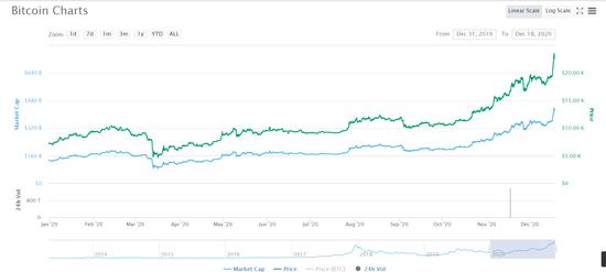 比特币陷入疯狂火币宕机 投资者:火币网拔网线了