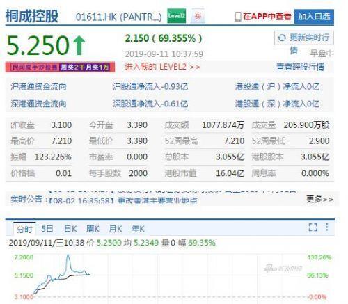桐成控股更名一度暴涨逾130% 火币网借其壳上市