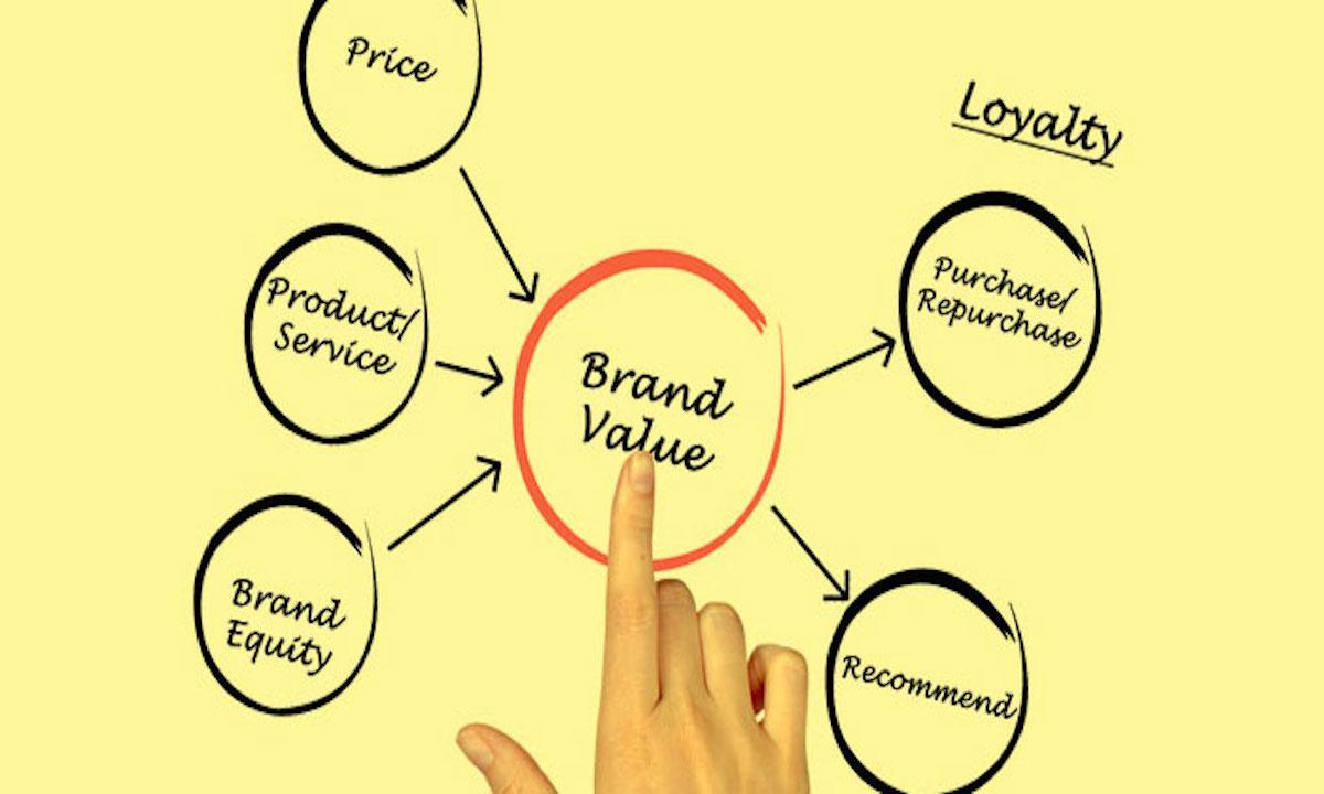 企业软文营销策略多样化才能成功树立品牌