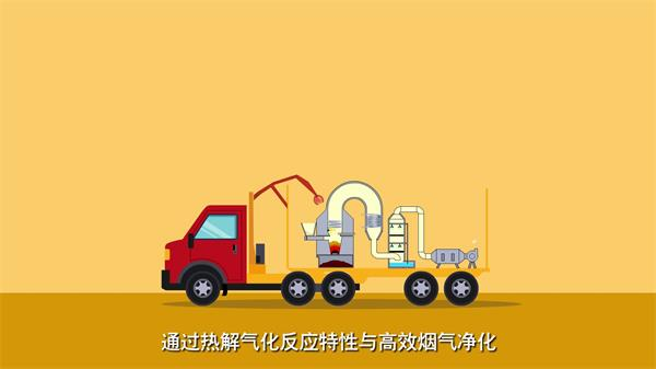工业mg动画-车载式热解