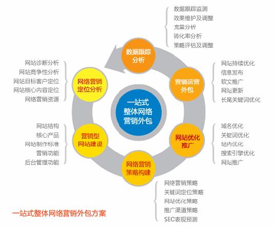 企业网站排名离不开深圳网络营销外包