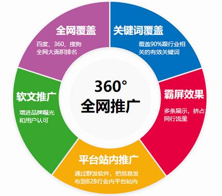 深圳网络营销外包是中小企业的福音