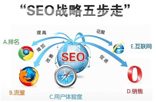 深圳SEO:让关键词能排名好的方法有哪些?