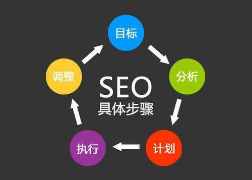 全网营销之SEO搜索引擎优化