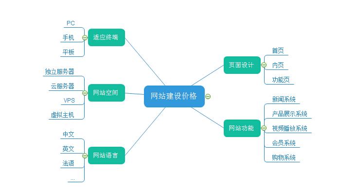 深圳定制网站为什么贵?看完这篇文章你就知道为什么了