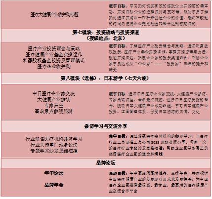 中國醫療資本總裁高級研修班