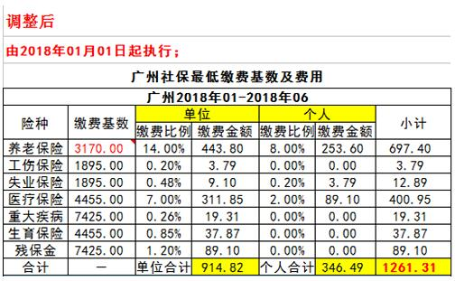 2018年广州社保多少钱?