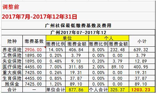 广州社保基数