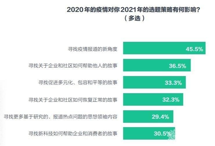 数据来源:Cision的《2021年全球媒体调查报告》