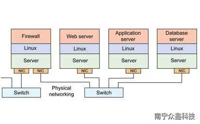 【图】什么是网络虚拟化