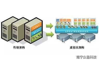 南宁服务器虚拟化应用,实用才是王道!