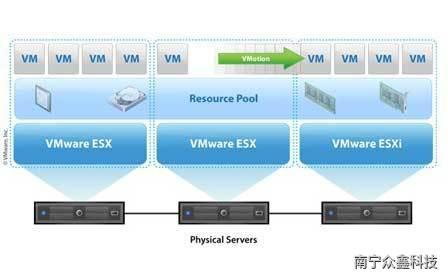 購買服務器虛擬化管理軟件有不必要嗎