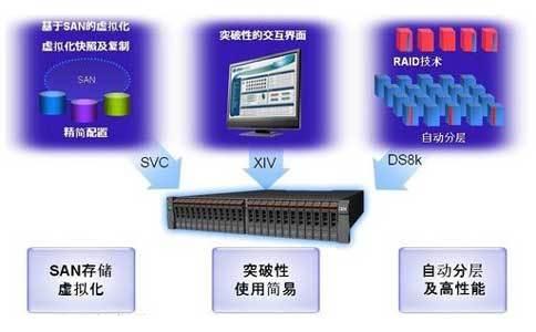 如何通过IBM V7000实现vSphere虚拟化平台远程灾备