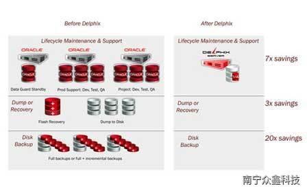 Delphix存储上的优势