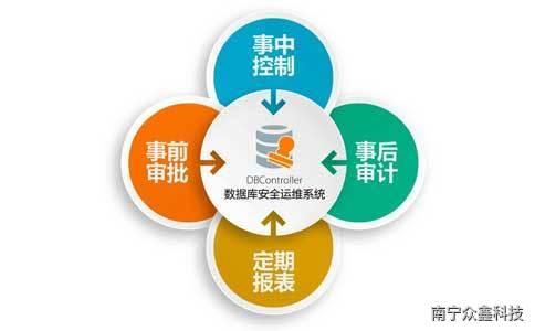 數據庫運維的全流程管控技術