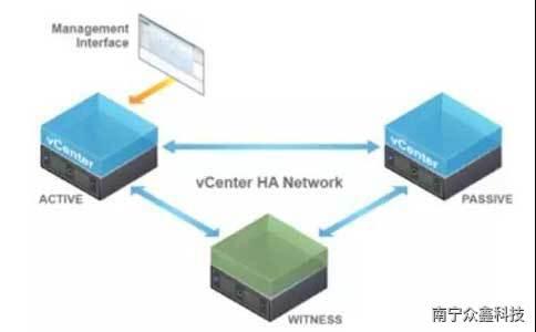如何部署VCHA(Vcenter Server HA)及其功能驗證
