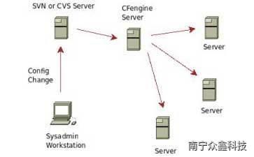 利用CFEngine自動化LINUX的部署