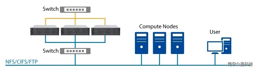 HPC/影视/伟德APP三大行业,为什么会选择NAS集群CS?