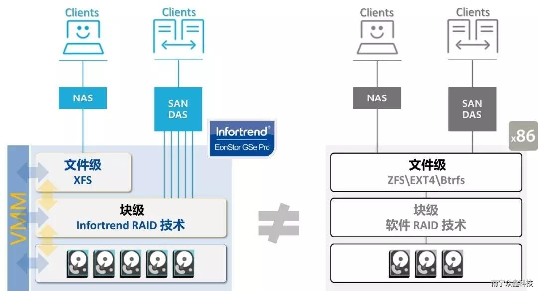 专注企业级网络存储25年, Infortrend NAS产品线快速浏览