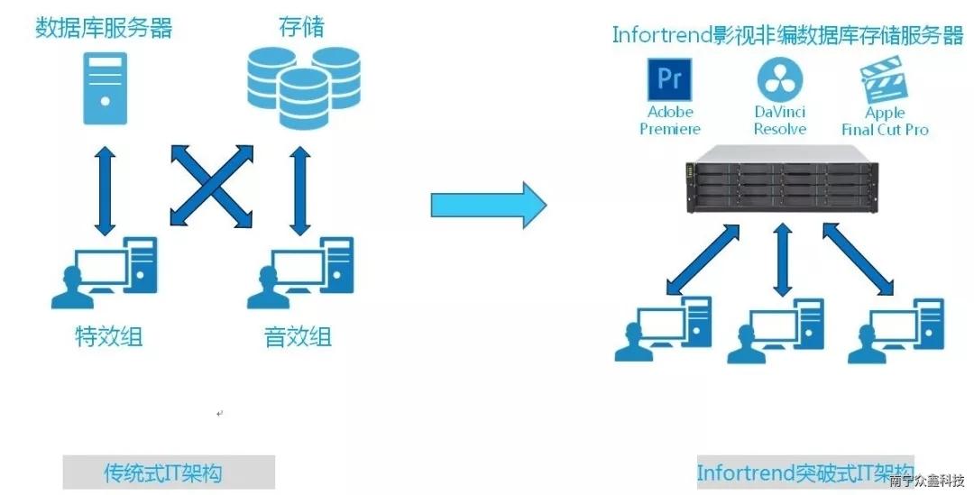 Infortrend集成DaVinci Resolve数据库,支持Final Cut Pro 和Premiere 的广电应用存储