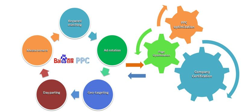 SEOS可以从PPC管理者那里学到的5个营销技巧