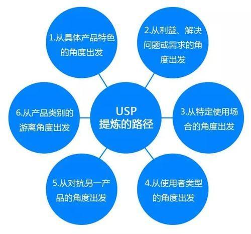 独特的销售方法:SEO成功的关键因素。