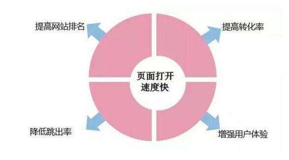 上海关键词SEO排名