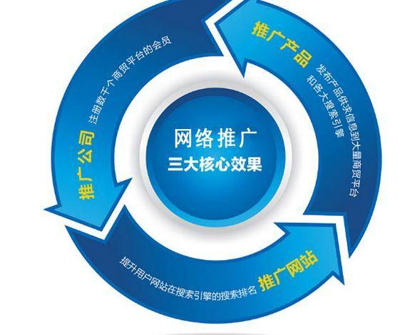 上海优化推广
