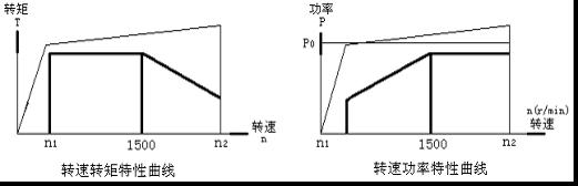 电涡流制动器特性曲线
