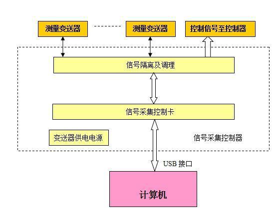 测量控制系统结构框图