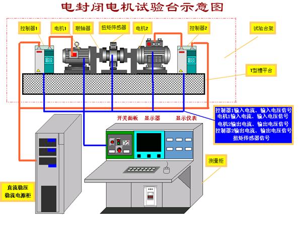 电封闭电机试验台系统结构示意图