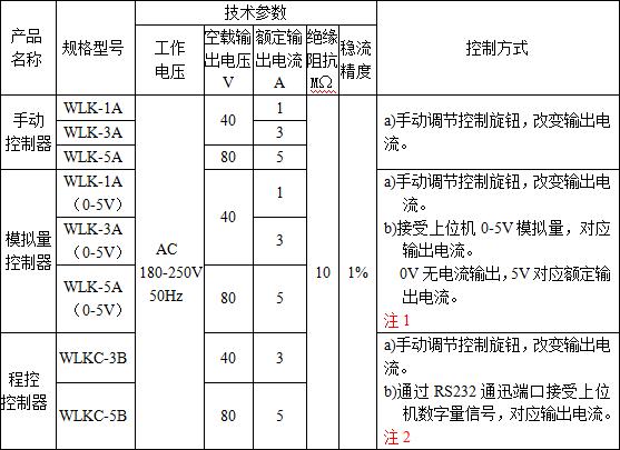 WLK控制器技术参数表