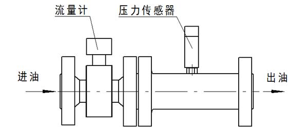 流量计及压力传感器安装示意图