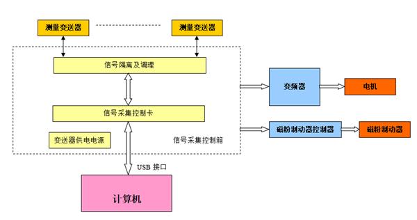 齒輪箱測試系統結構框圖