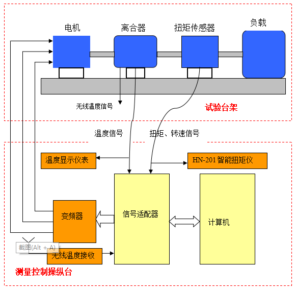 测量控制操纵台和试验台架