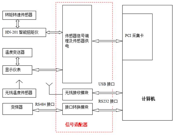 离合器性能测试系统测量控制示意图