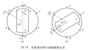 图7 一8 电枢磁动势与励磁磁势关系