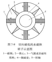 图7 一9 切向磁化的永磁体转子示意图