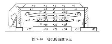 电机数学物理模型