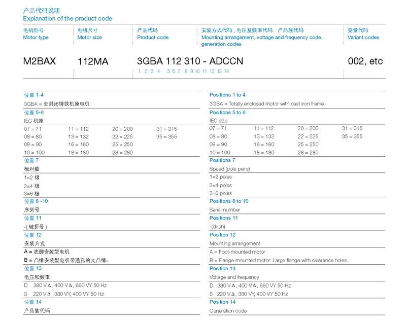 ABB M2BAX电机-产品代码说明 Explanation of the product code