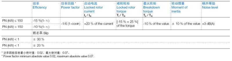 ABB M2BAX电机电气数据容差图
