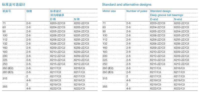 ABB M2BAX电机轴承标准及可选设计