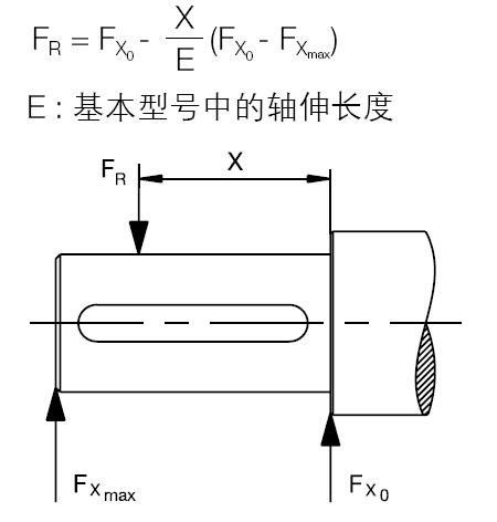 ABB M2BAX电机径向力计算公式