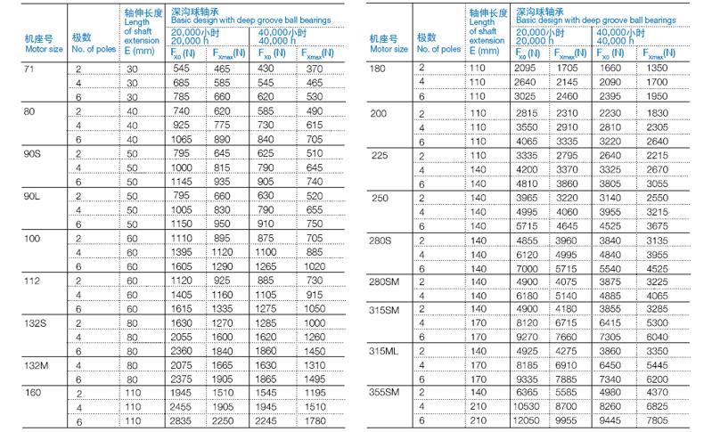 ABB M2BAX电机径向力查询表格