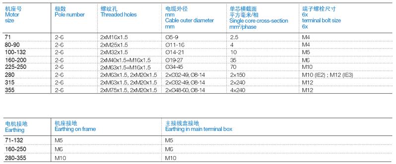 ABB M2BAX电机接线盒规格查询表格