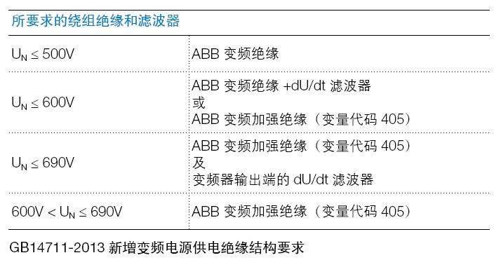 ABB M2BAX电机变频器驱动时所要求的绕组绝缘和滤波器